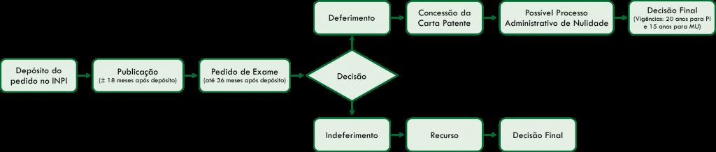 fluxograma patente